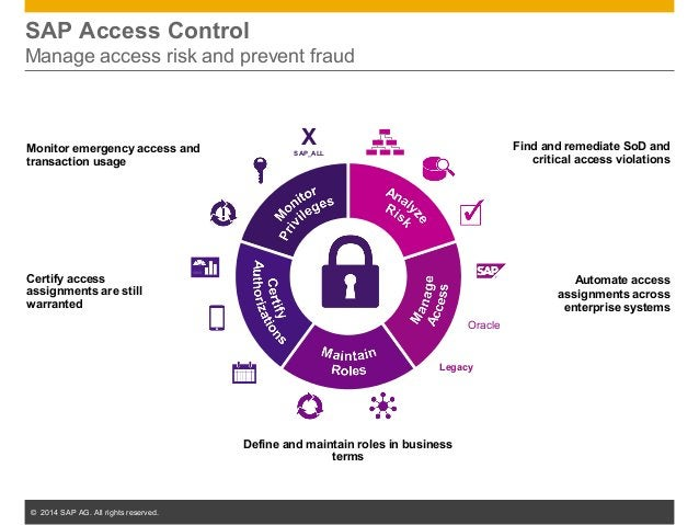 © 2014 SAP AG. All rights reserved. 18 SAP Access Control Manage access risk and prevent fraud Monitor emergency access an...