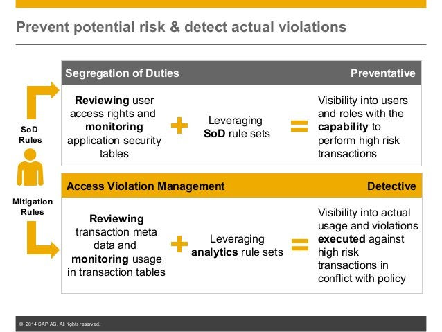 © 2014 SAP AG. All rights reserved. 21 Access Violation Management Detective Segregation of Duties Preventative Prevent po...