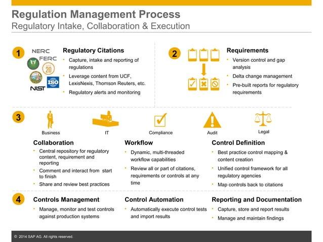 © 2014 SAP AG. All rights reserved. 34 Regulation Management Process Regulatory Intake, Collaboration & Execution 1 Regula...