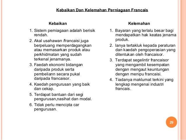 2.keusahawanan