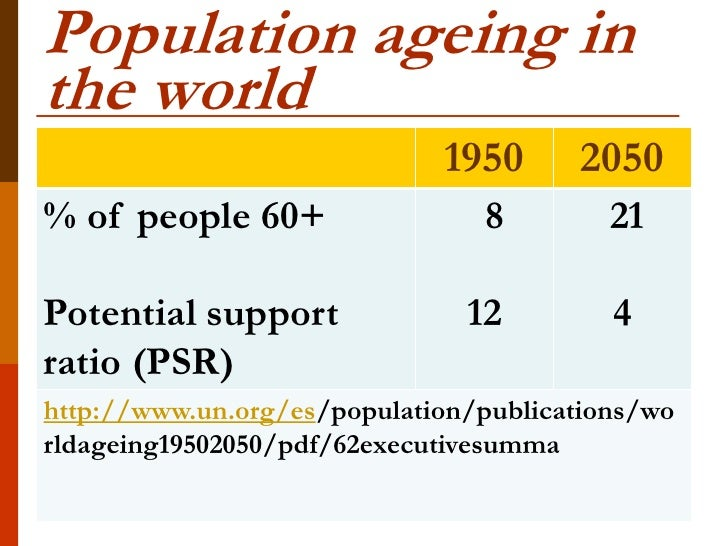 Population ageing inthe world                             1950       2050% of people 60+                 8         21Poten...