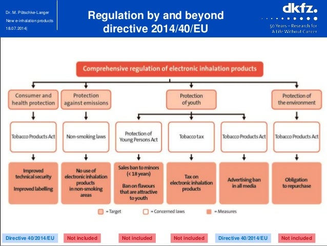 18.07.2014| Dr. M. Pötschke-Langer New e-inhalation products Directive 40/2014/EU Directive 40/2014/EUNot included Not inc...
