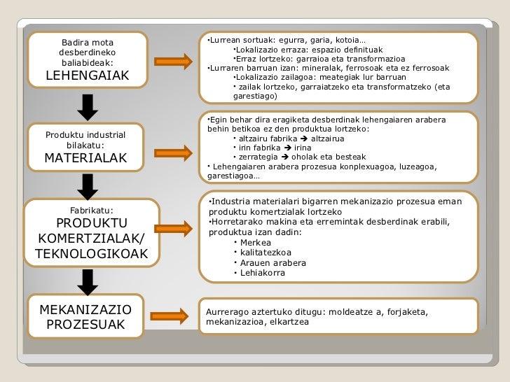 Materialak Slide 2