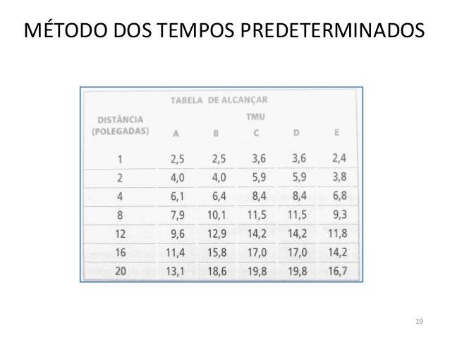 MÉTODO DOS TEMPOS PREDETERMINADOS 19