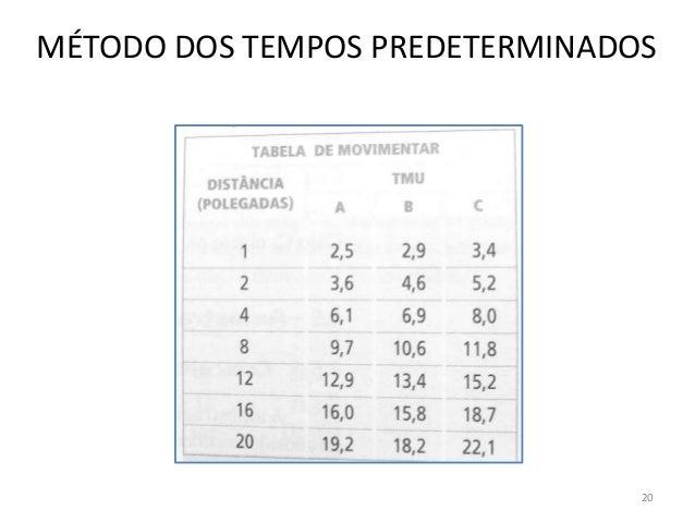 MÉTODO DOS TEMPOS PREDETERMINADOS 20