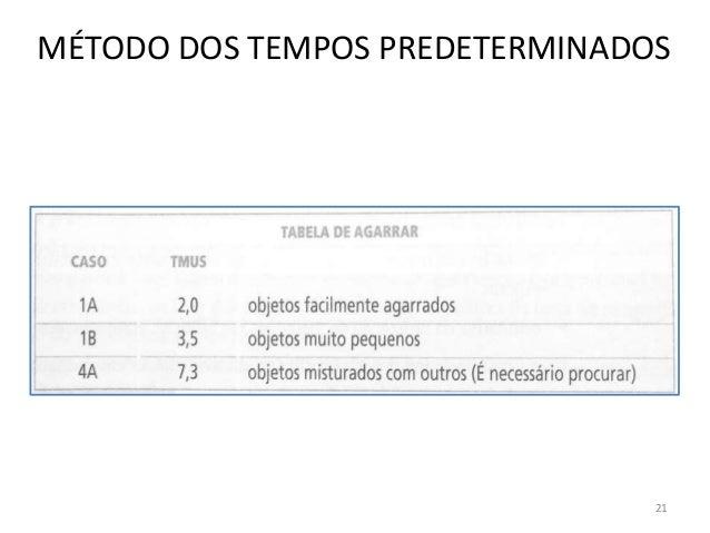 MÉTODO DOS TEMPOS PREDETERMINADOS 21