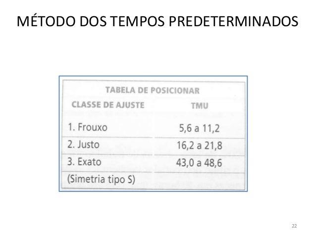 MÉTODO DOS TEMPOS PREDETERMINADOS 22