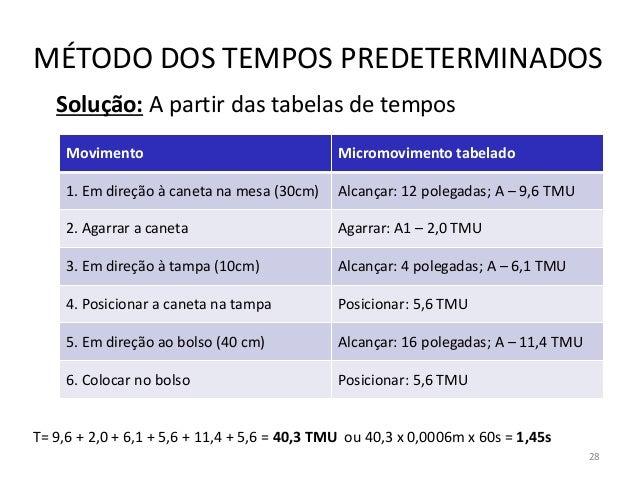 Solução: A partir das tabelas de tempos MÉTODO DOS TEMPOS PREDETERMINADOS Movimento Micromovimento tabelado 1. Em direção ...