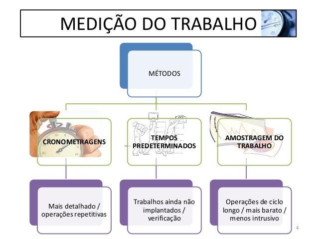 MEDIÇÃO DO TRABALHO MÉTODOS CRONOMETRAGENS Mais detalhado / operações repetitivas TEMPOS PREDETERMINADOS Trabalhos ainda n...