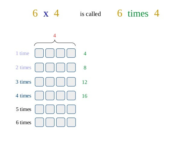 Multiplication Worksheets » Multiplication Worksheets Repeated ...