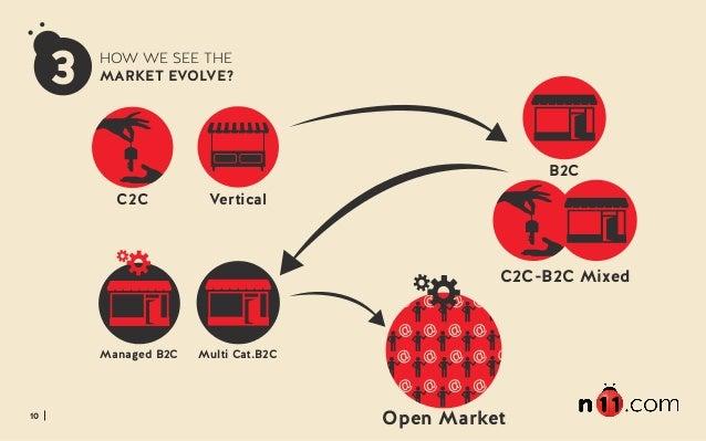 10 3 HOW WE SEE THE MARKET EVOLVE? C2C Vertical C2C-B2C Mixed Multi Cat.B2C B2C Managed B2C Open Market