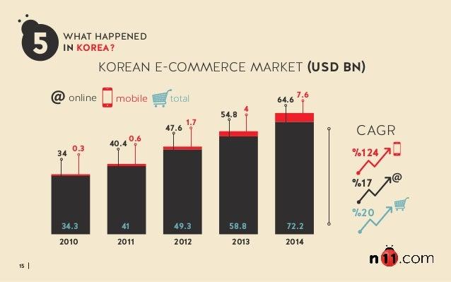 15 KOREAN E-COMMERCE MARKET (USD BN) 2010 2011 2012 2013 2014 34 0.3 40.4 0.6 47.6 1.7 54.8 4 64.6 7.6online mobile 5 WHAT...
