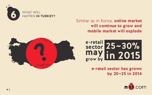 18 WHAT WILL HAPPEN IN TURKEY? Similar as in Korea, online market will continue to grow and mobile market will explode e-r...