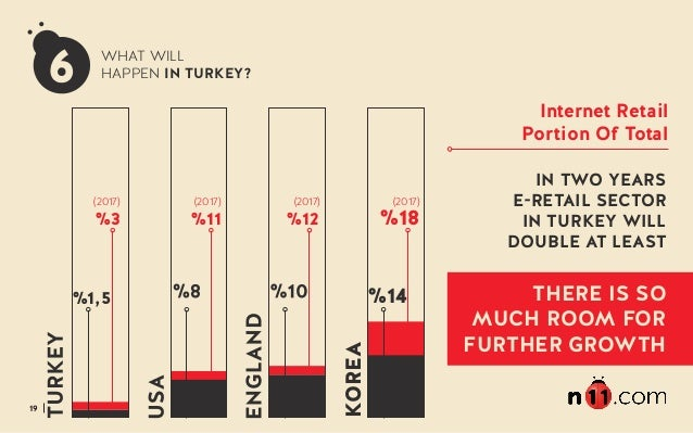 19 WHAT WILL HAPPEN IN TURKEY? KOREA (2017) (2017) (2017) %14 %18 (2017) Internet Retail Portion Of Total IN TWO YEARS E-R...