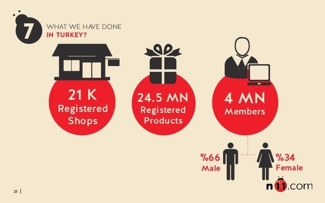 21 7 21 K Registered Shops 4 MN Members 24.5 MN Registered Products %66 Male %34 Female WHAT WE HAVE DONE IN TURKEY?