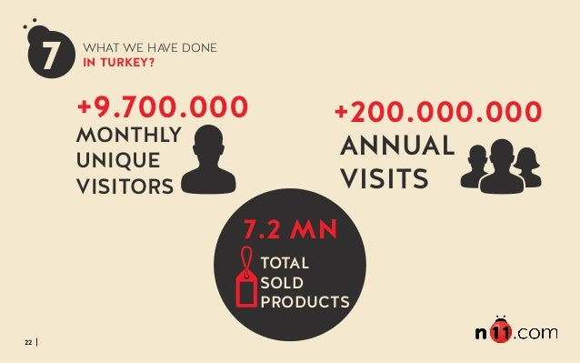 22 7 ANNUAL VISITS +200.000.000+9.700.000 MONTHLY UNIQUE VISITORS 7.2 MN TOTAL SOLD PRODUCTS WHAT WE HAVE DONE IN TURKEY?