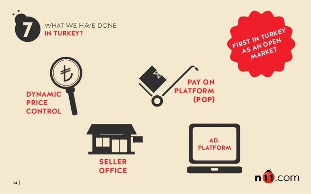 24 FIRST IN TURKEY AS AN OPEN MARKET PAY ON PLATFORM (POP) 7 WHAT WE HAVE DONE IN TURKEY? AD. PLATFORM