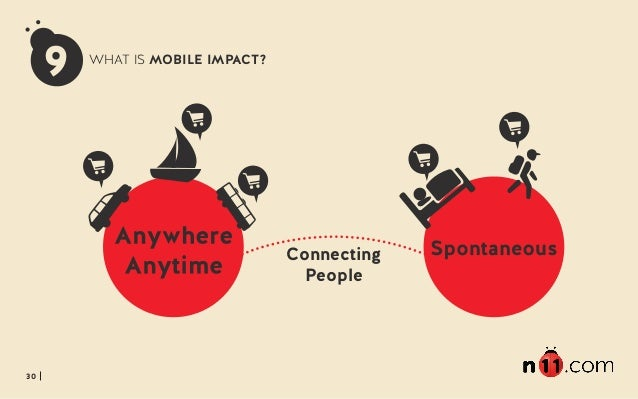 30 Connecting People 9 WHAT IS MOBILE IMPACT?