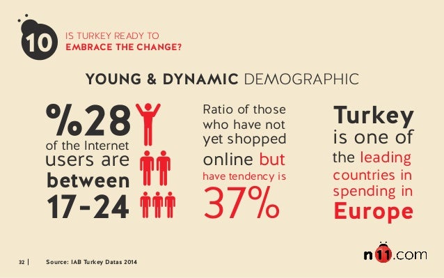 32 IS TURKEY READY TO EMBRACE THE CHANGE? Ratio of those who have not yet shopped online but have tendency is 37% Turkey i...
