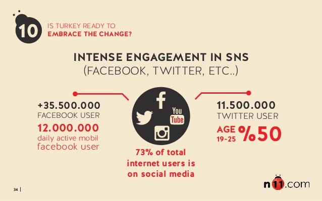34 IS TURKEY READY TO EMBRACE THE CHANGE? INTENSE ENGAGEMENT IN SNS (FACEBOOK, TWITTER, ETC..) 73% of total internet users...