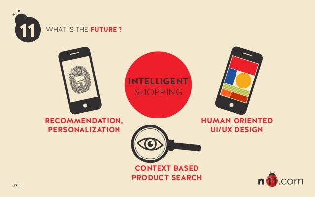 37 11 WHAT IS THE FUTURE ? RECOMMENDATION, PERSONALIZATION CONTEXT BASED PRODUCT SEARCH HUMAN ORIENTED UI/UX DESIGN INTELL...