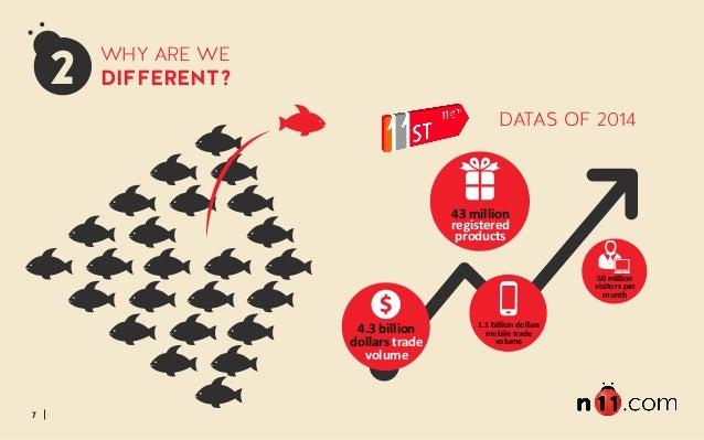 7 2 WHY ARE WE DIFFERENT? 4.3 billion  dollars trade  volume  43 million  registered  products  1.1 billion dol...