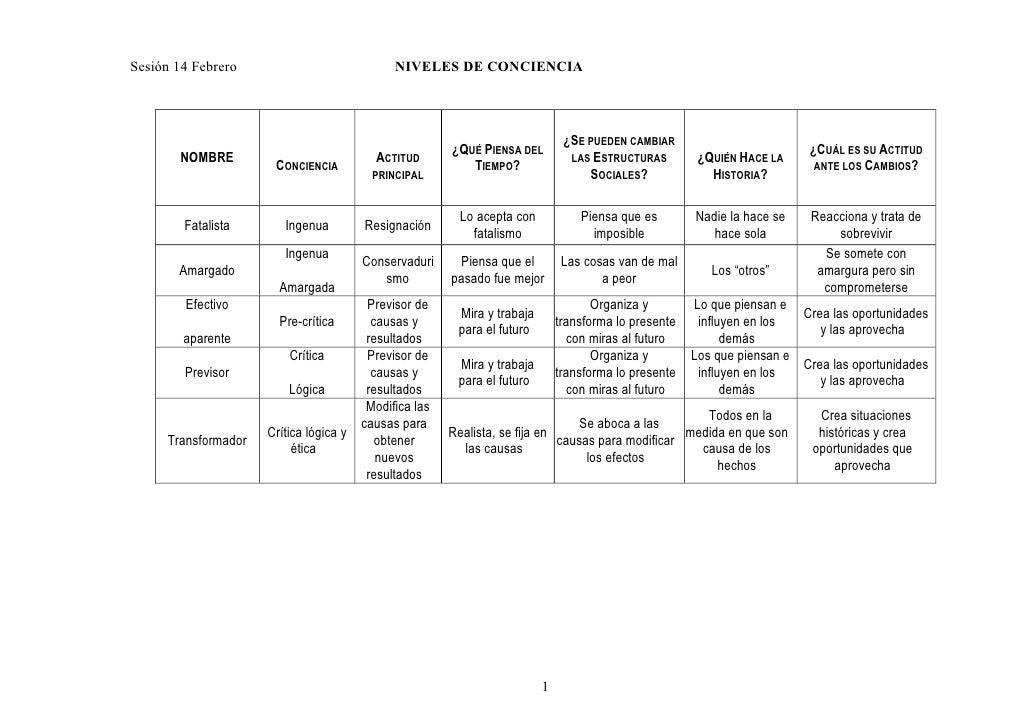 Sesión 14 Febrero                             NIVELES DE CONCIENCIA                                                       ...