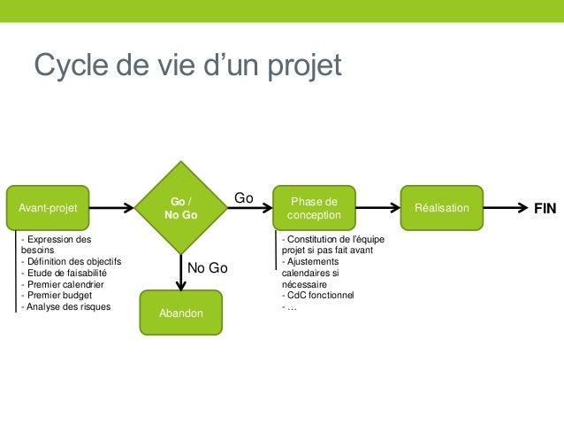 projet mener la manière ingénierie des images de manuel d'achat