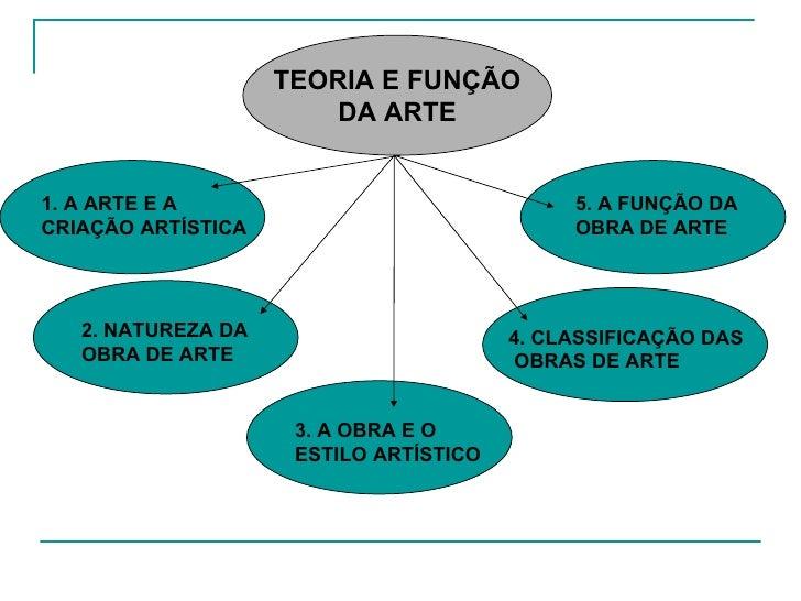 TEORIA E FUNÇÃO DA ARTE 1. A ARTE E A CRIAÇÃO ARTÍSTICA 2. NATUREZA DA OBRA DE ARTE 3. A OBRA E O ESTILO ARTÍSTICO 4. CLAS...