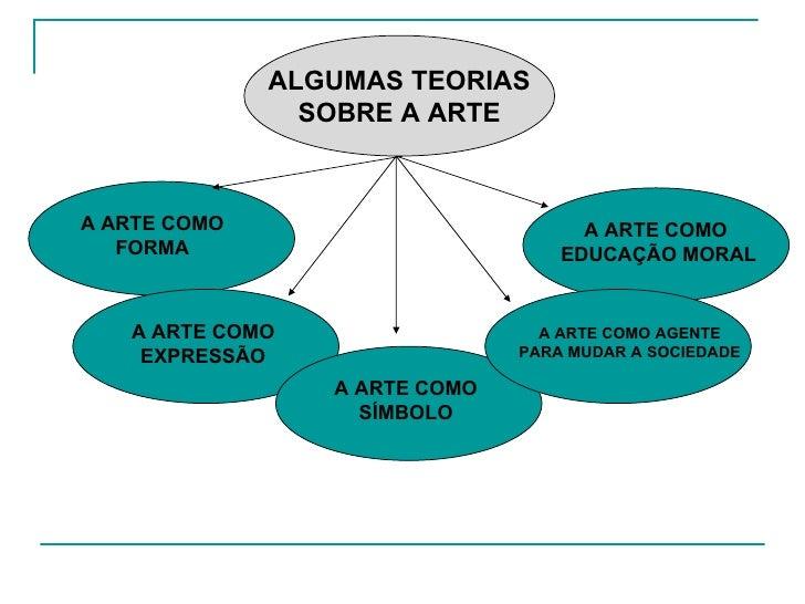 ALGUMAS TEORIAS SOBRE A ARTE A ARTE COMO FORMA A ARTE COMO EXPRESSÃO A ARTE COMO SÍMBOLO A ARTE COMO AGENTE PARA MUDAR A S...