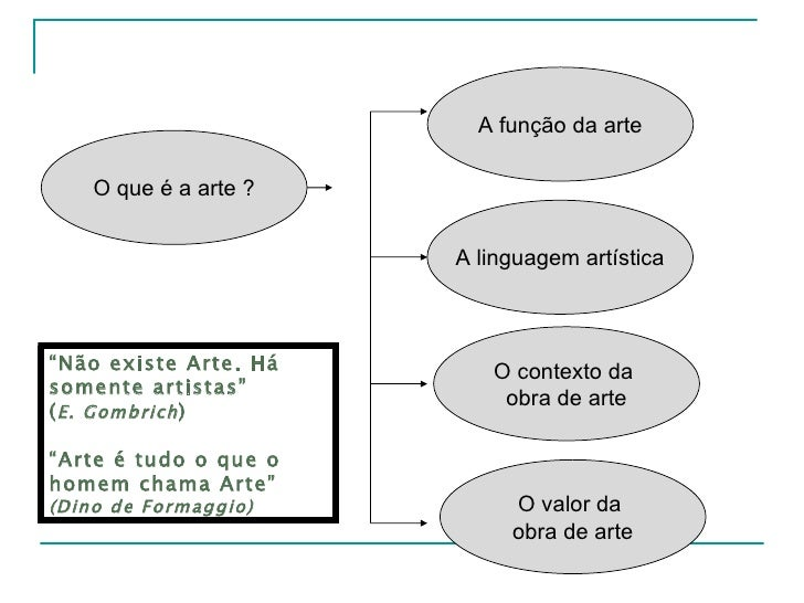 """O que é a arte ? A função da arte A linguagem artística O contexto da  obra de arte O valor da  obra de arte """" Não existe ..."""