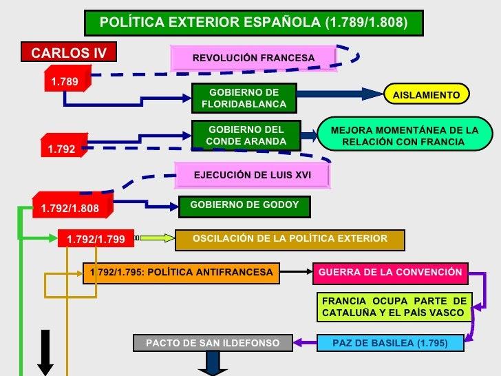 La crisis del antiguo r gimen en espa a for Politica exterior de espana