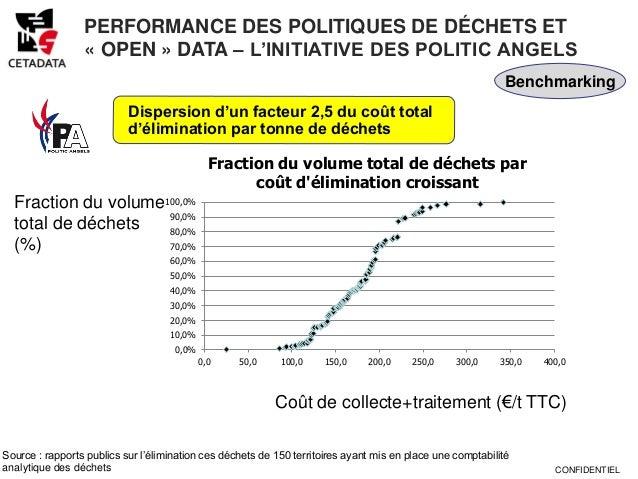 PERFORMANCE DES POLITIQUES DE DÉCHETS ET                 « OPEN » DATA – L'INITIATIVE DES POLITIC ANGELS                  ...
