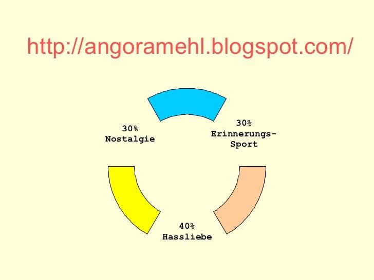 http:// angoramehl.blogspot.com / 30% Erinnerungs- Sport 40% Hassliebe 30% Nostalgie
