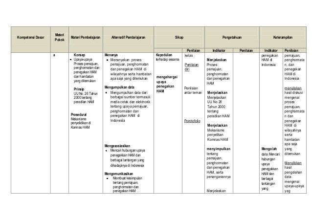 Rpp Pkn Kurikulum 2013 Kelas X