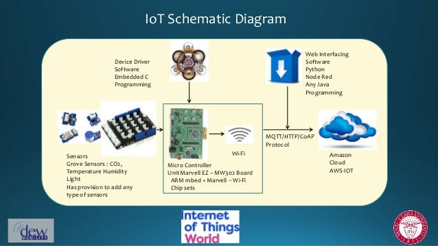 Intro to IoT & the role of LwM2M Technologies (Internet of