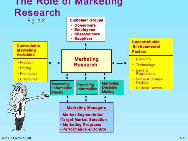 role of market researcher