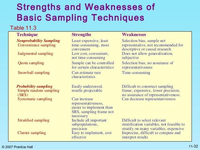sample strengths