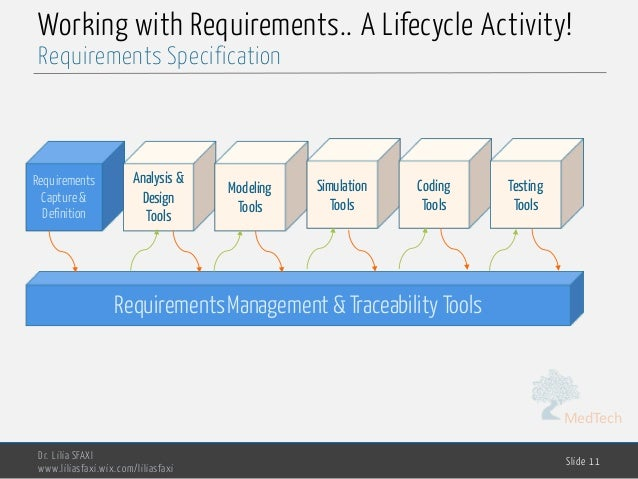 MedTech Working with Requirements.. A Lifecycle Activity! Dr. Lilia SFAXI www.liliasfaxi.wix.com/liliasfaxi Slide 11 Requi...