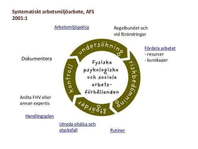 Systematiskt arbetsmiljöarbete, AFS2001:1ArbetsmiljöpolicyRutinerFördela arbetet- resurser- kunskaperRegelbundet ochvid fö...
