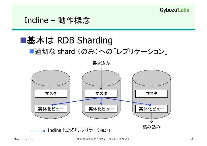 Incline –                                RDB Sharding                  shard                                          ...