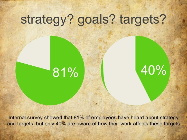 strategy? goals? targets? 81% 40% Internal survey showed that 81% of employees have heard about  strategy and targets ,   ...