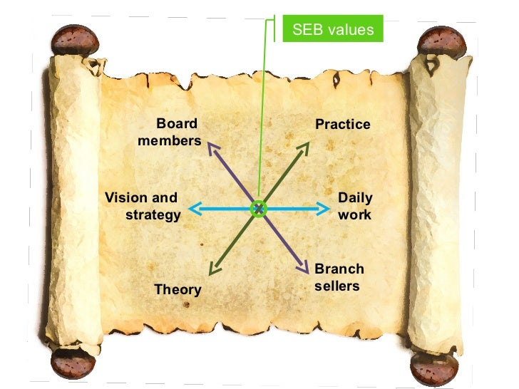 SEB values Board  members Branch  sellers Theory Practice Daily  work Vision and  strategy