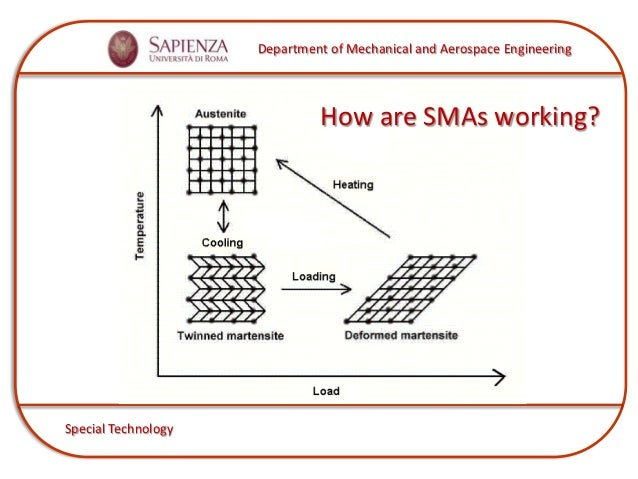 transformation temperature in smas Introduction to shape memory alloys shape memory alloys (smas) are metallic alloys which can recover permanent strains when they are heated above a certain temperature the key characteristic of all smas is the occurrence of a martensitic phase transformation.