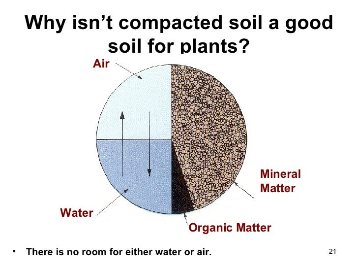 2 soil formation 1 for Soil composition