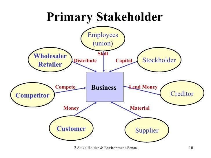 Primary Stakeholder Business  Employees (union ) Stockholder Wholesaler Retailer Competitor Creditor Supplier Customer Ski...