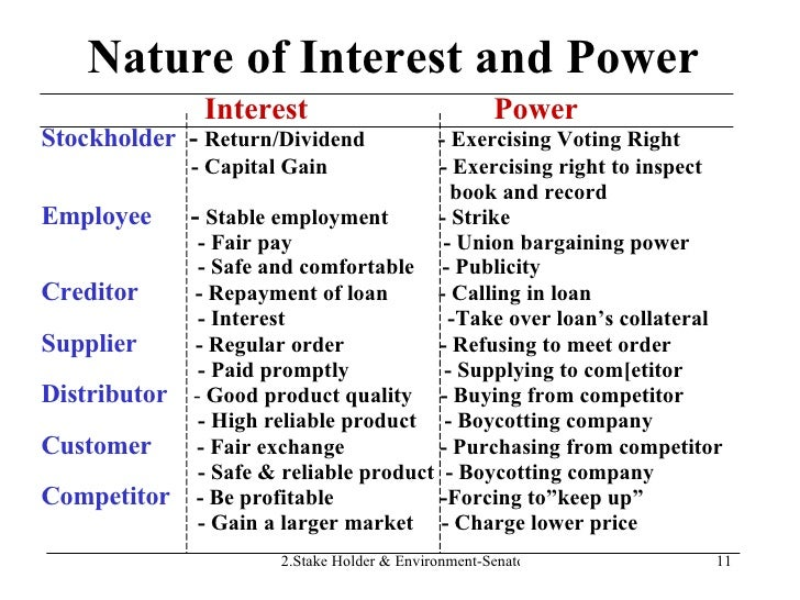 Nature of Interest and Power Interest  Power Stockholder   -  Return/Dividend  - Exercising Voting Right - Capital Gain  -...