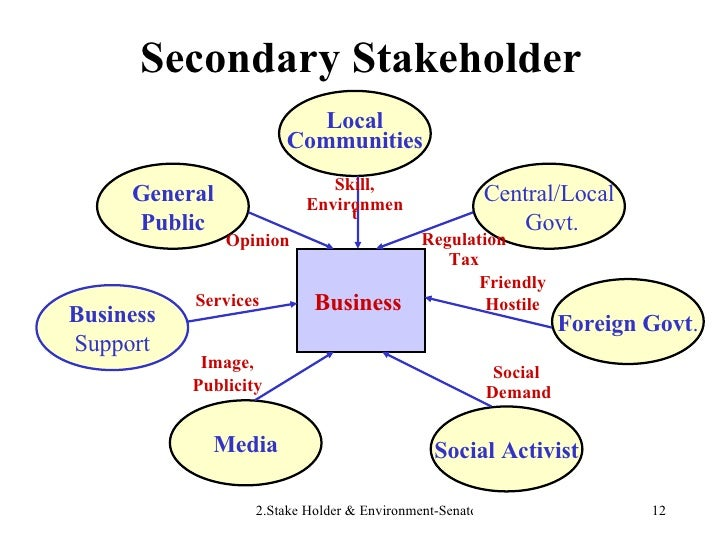 Secondary Stakeholder Business  Local Communities Central/Local Govt. General Public Business Support Foreign Govt . Socia...