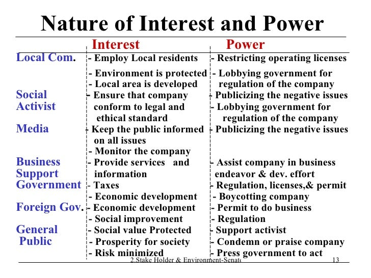Nature of Interest and Power Interest  Power Local Com .  - Employ Local residents  - Restricting operating licenses  - En...