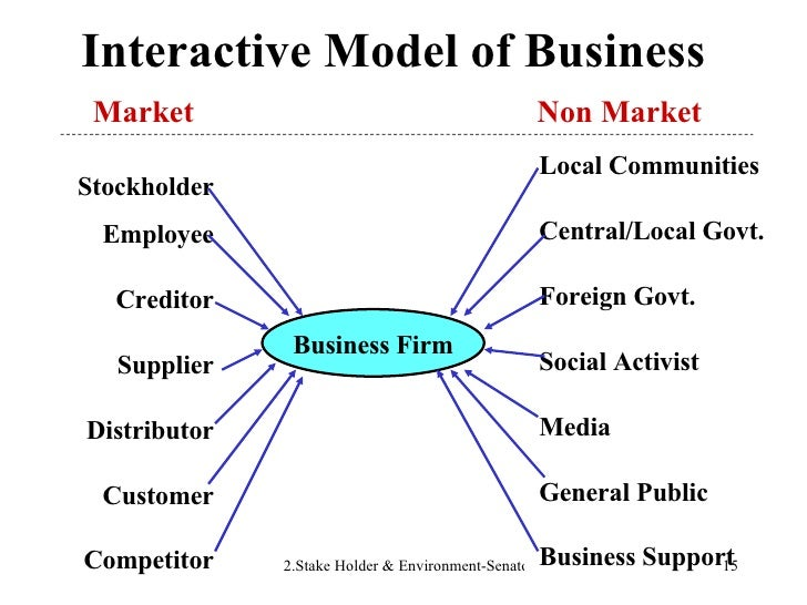 Interactive Model of Business Business Firm Local Communities Central/Local Govt. Foreign Govt. Social Activist Media Gene...